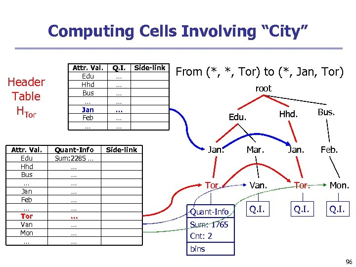 "Computing Cells Involving ""City"" Header Table HTor Attr. Val. Edu Hhd Bus … Jan"