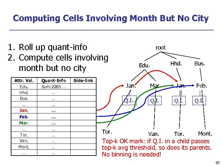 Computing Cells Involving Month But No City 1. Roll up quant-info 2. Compute cells
