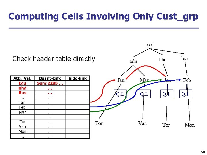 Computing Cells Involving Only Cust_grp root Check header table directly Attr. Val. Edu Hhd