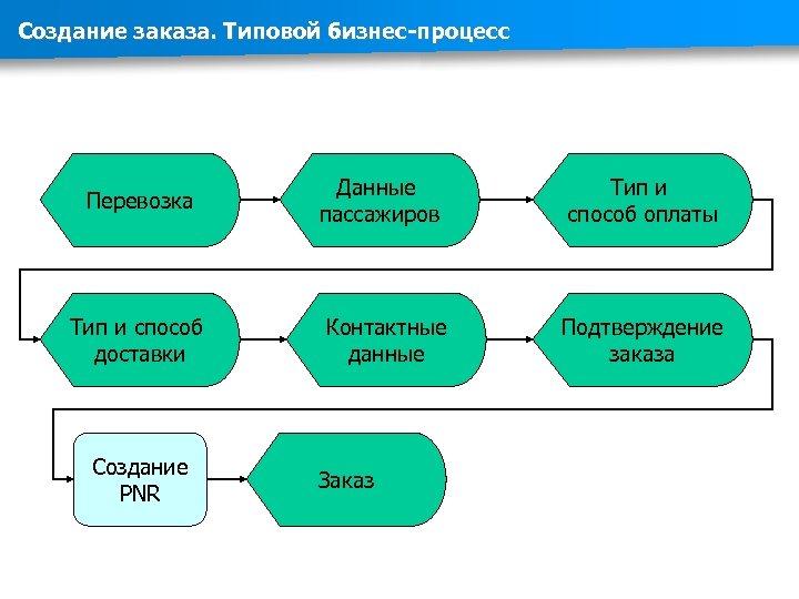 Создание заказа. Типовой бизнес-процесс Перевозка Данные пассажиров Тип и способ оплаты Тип и способ