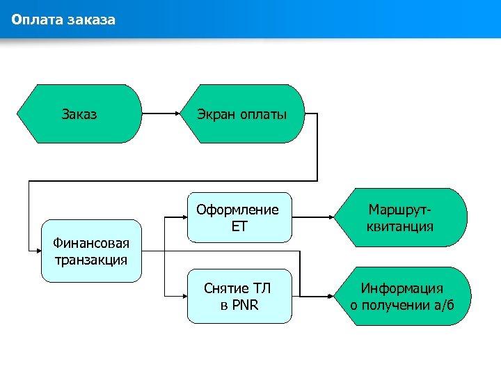 Оплата заказа Заказ Экран оплаты Оформление ET Маршрутквитанция Снятие ТЛ в PNR Информация о
