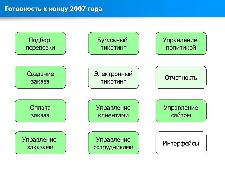 Готовность к концу 2007 года Подбор перевозки Бумажный тикетинг Управление политикой Создание заказа Электронный