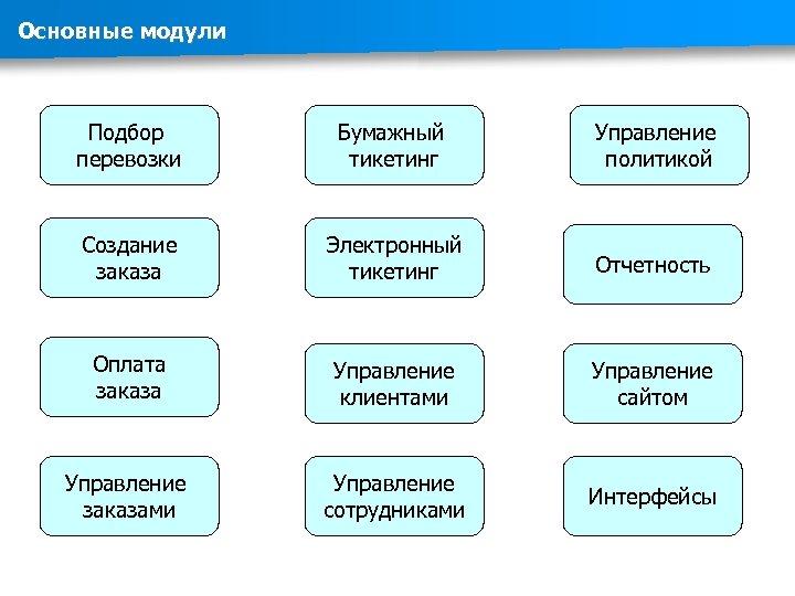 Основные модули Подбор перевозки Бумажный тикетинг Управление политикой Создание заказа Электронный тикетинг Отчетность Оплата