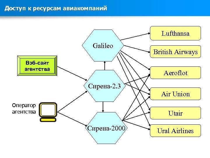 Доступ к ресурсам авиакомпаний Lufthansa Galileo Вэб-сайт агентства British Airways Aeroflot Сирена-2. 3 Air