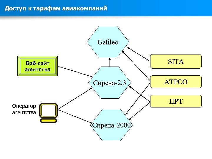 Доступ к тарифам авиакомпаний Galileo SITA Вэб-сайт агентства Сирена-2. 3 ATPCO ЦРТ Оператор агентства