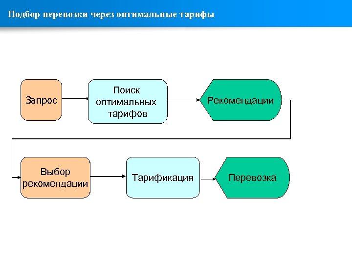 Подбор перевозки через оптимальные тарифы Запрос Выбор рекомендации Поиск оптимальных тарифов Тарификация Рекомендации Перевозка