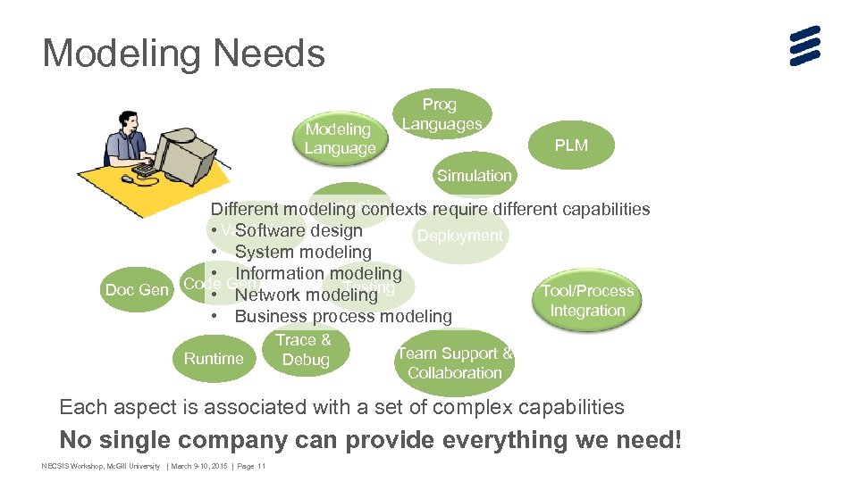Modeling Needs Modeling Language Prog Languages PLM Simulation Versioning Different modeling contexts require different