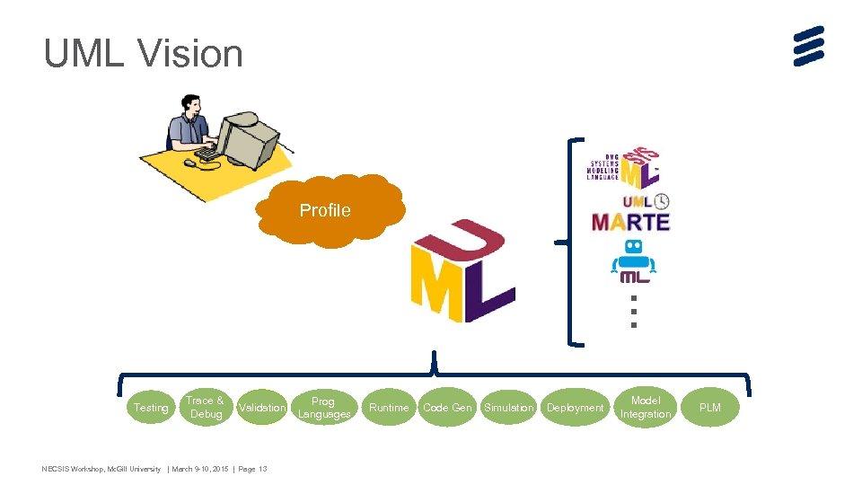 UML Vision … Profile Testing Trace & Debug Validation NECSIS Workshop, Mc. Gill University