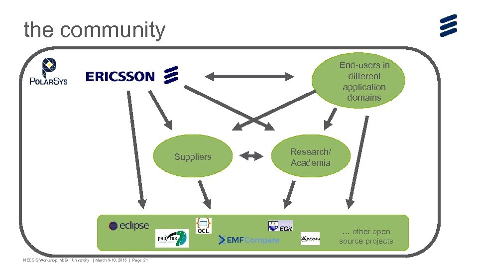 the community End-users in different application domains Suppliers Research/ Academia … other open source