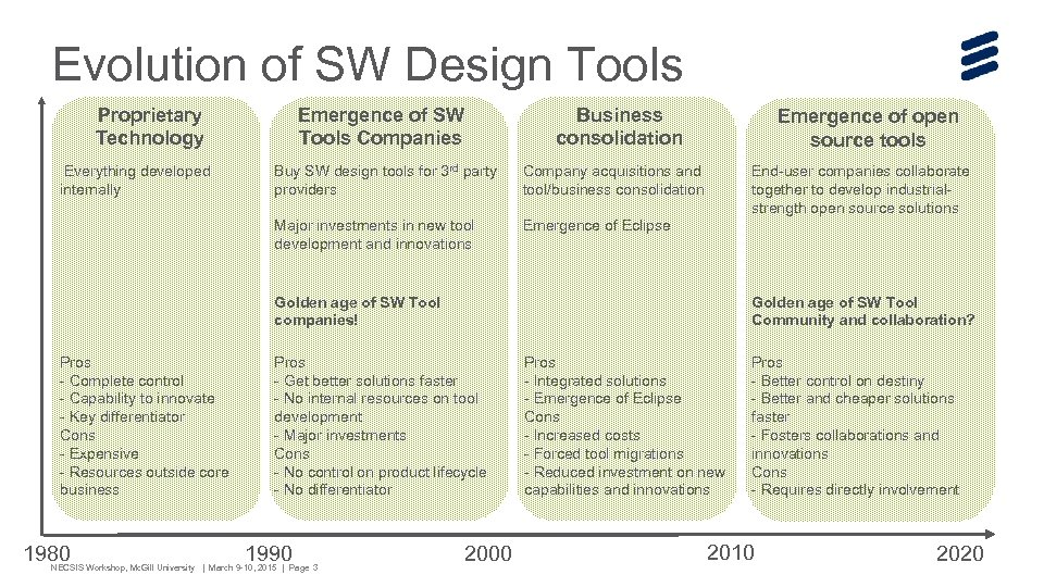 Evolution of SW Design Tools Proprietary Technology Everything developed internally Business consolidation Emergence of