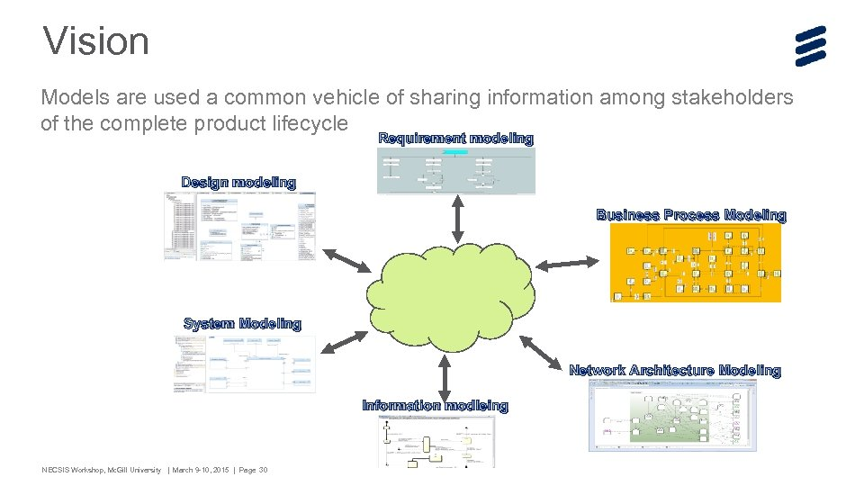 Vision Models are used a common vehicle of sharing information among stakeholders of the