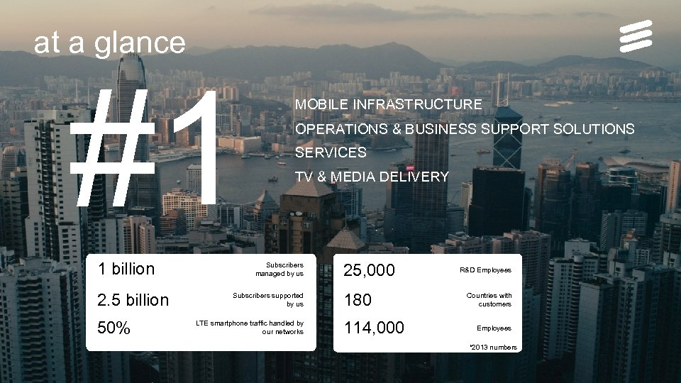 at a glance #1 1 billion OPERATIONS & BUSINESS SUPPORT SOLUTIONS SERVICES TV &