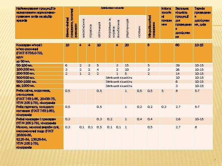 Мікробіологічні показники 60 10 -15 5 3 2 0, 5 5 39 26 14