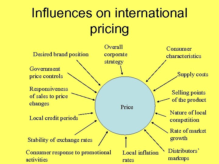 Influences on international pricing Desired brand position Overall corporate strategy Government price controls Responsiveness