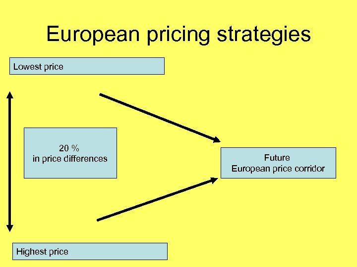 European pricing strategies Lowest price 20 % in price differences Highest price Future European