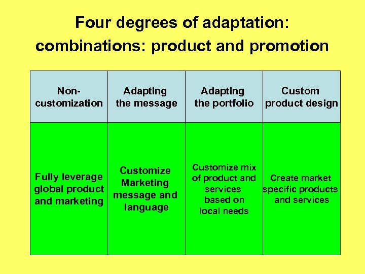 Four degrees of adaptation: combinations: product and promotion Noncustomization Adapting the message Customize Fully