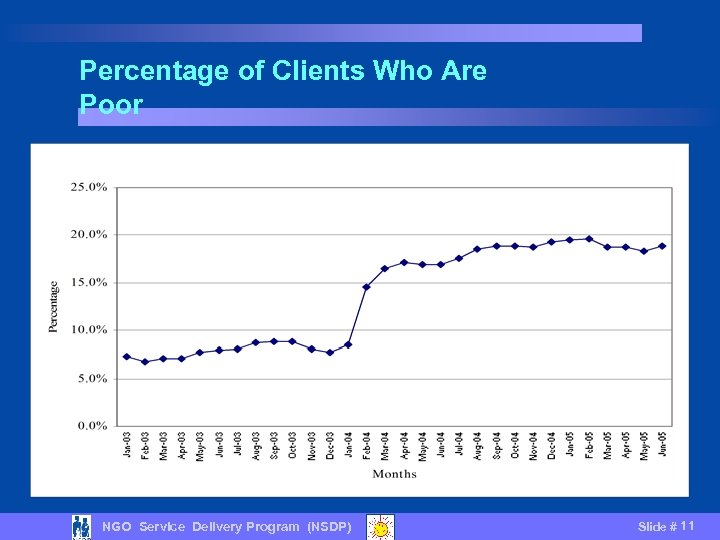 Percentage of Clients Who Are Poor NGO Service Delivery Program (NSDP) Slide # 11