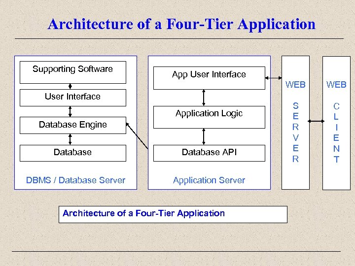 Architecture of a Four-Tier Application Supporting Software App User Interface WEB User Interface Application