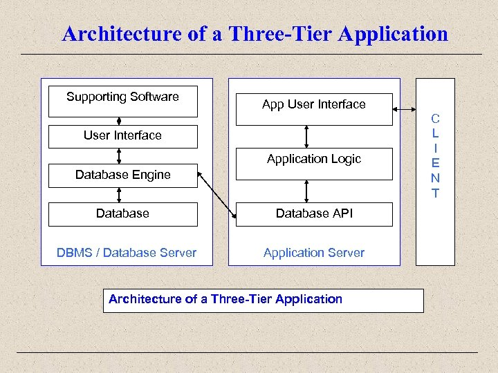 Architecture of a Three-Tier Application Supporting Software App User Interface Application Logic Database Engine