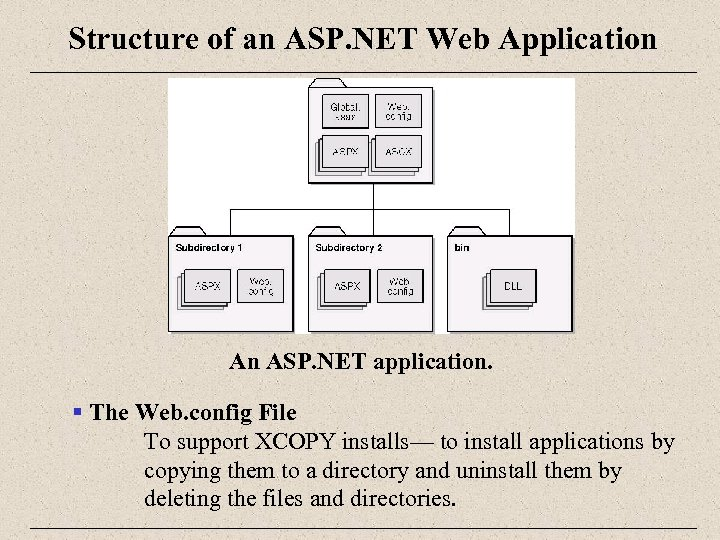 Structure of an ASP. NET Web Application An ASP. NET application. § The Web.