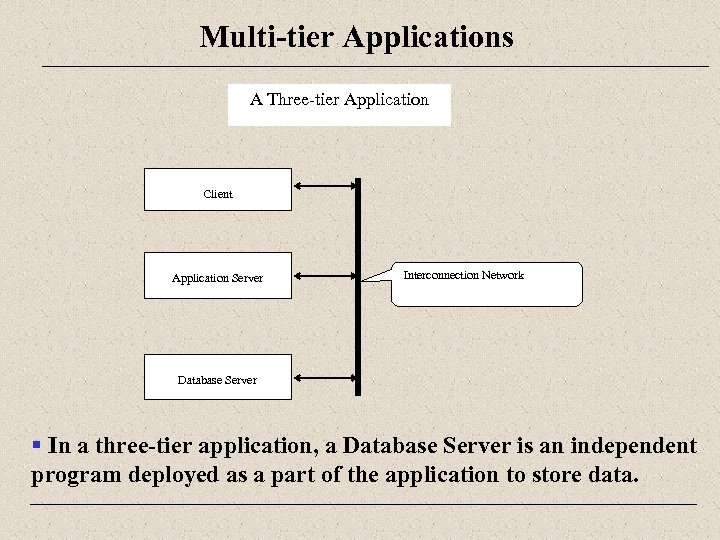 Multi-tier Applications A Three-tier Application Client Application Server Interconnection Network Database Server § In