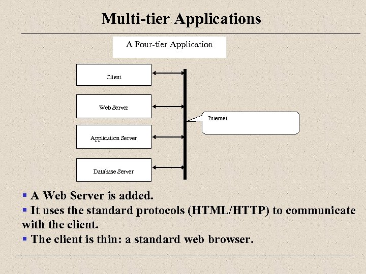 Multi-tier Applications A Four-tier Application Client Web Server Internet Application Server Database Server §