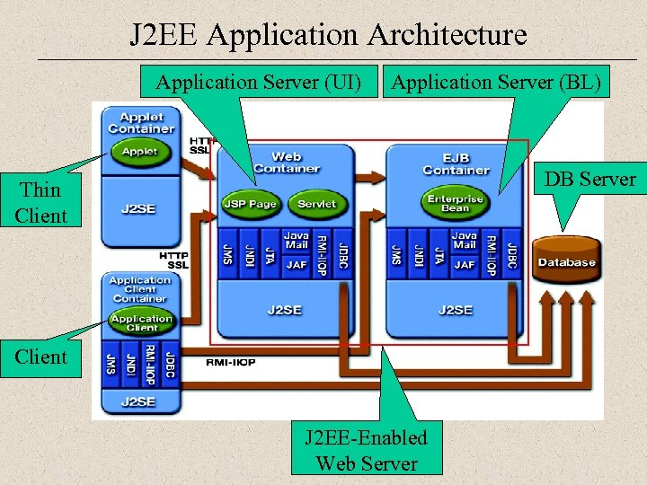 J 2 EE Application Architecture Application Server (UI) Application Server (BL) DB Server Thin