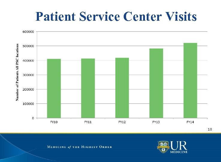 Patient Service Center Visits 10