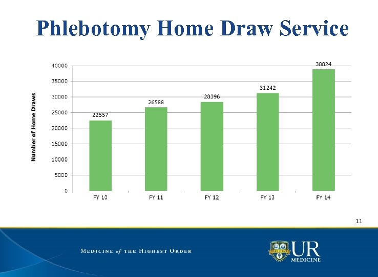 Phlebotomy Home Draw Service 11