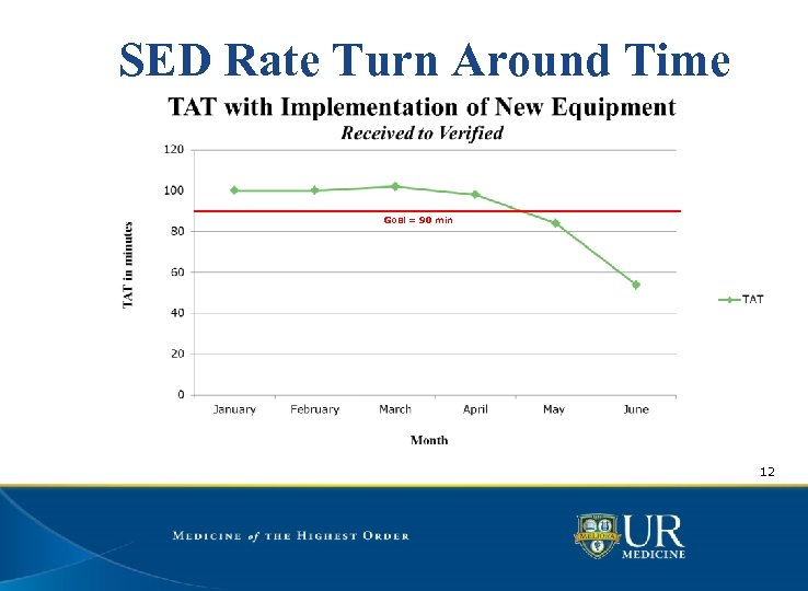 SED Rate Turn Around Time Goal = 90 min 12