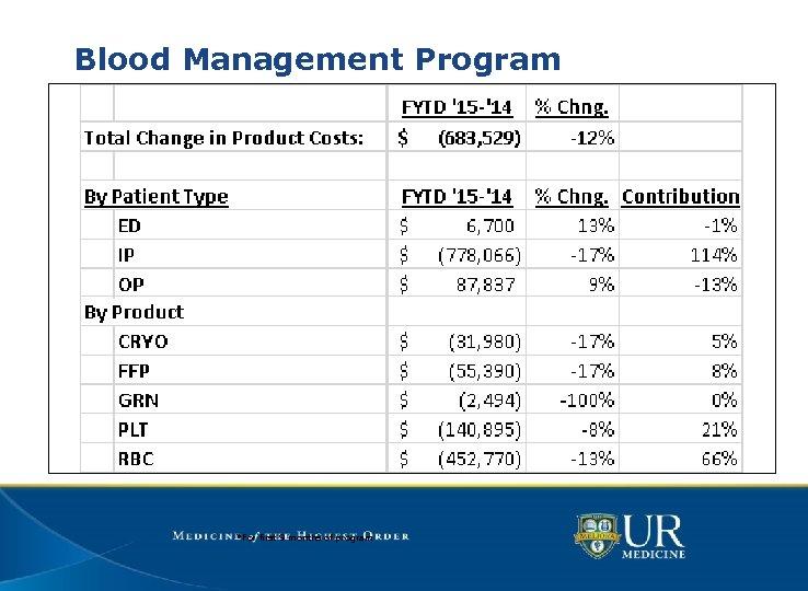 Blood Management Program *For first 9 months of program