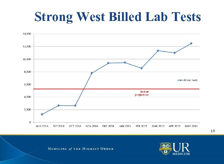 Strong West Billed Lab Tests Initial projection 19