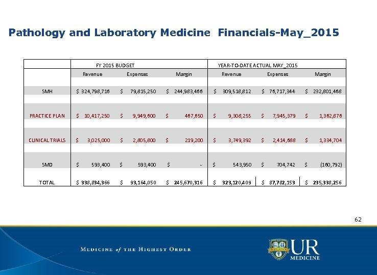 Pathology and Laboratory Medicine Financials-May_2015 FY 2015 BUDGET Revenue SMH $ 324, 798, 716