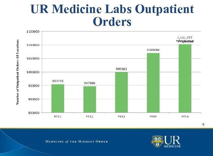 UR Medicine Labs Outpatient Orders 9