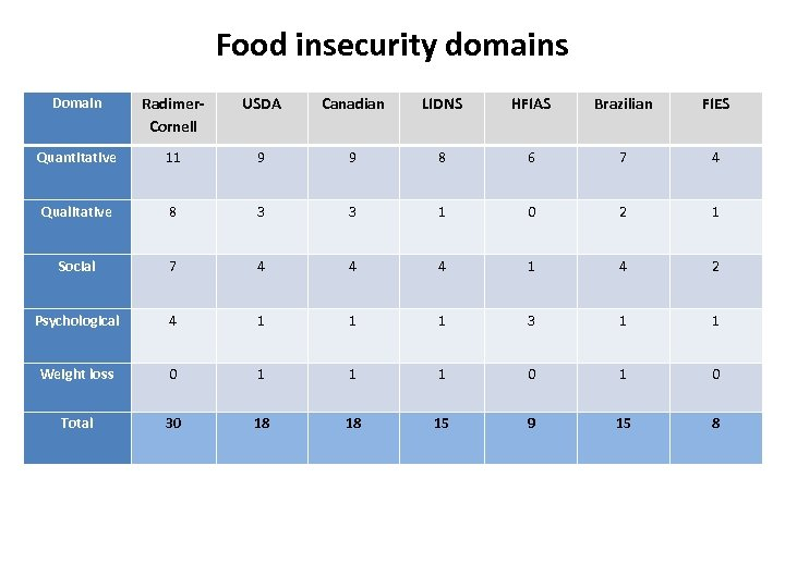 Food insecurity domains Domain Radimer. Cornell USDA Canadian LIDNS HFIAS Brazilian FIES Quantitative 11