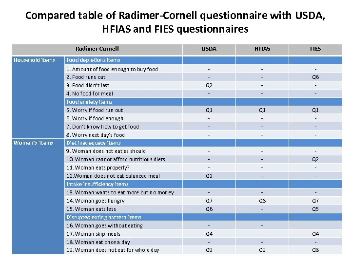 Compared table of Radimer-Cornell questionnaire with USDA, HFIAS and FIES questionnaires Radimer-Cornell Household items