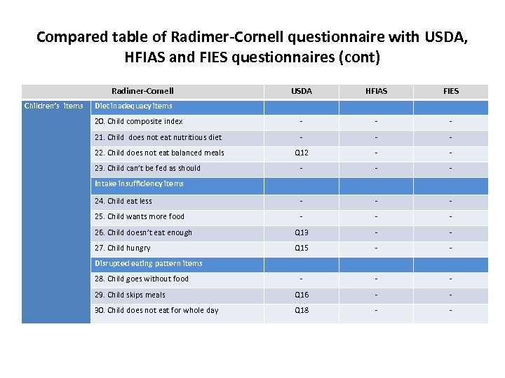 Compared table of Radimer-Cornell questionnaire with USDA, HFIAS and FIES questionnaires (cont) Radimer-Cornell Children's