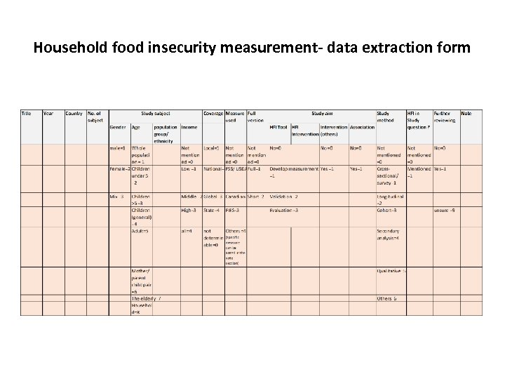 Household food insecurity measurement- data extraction form