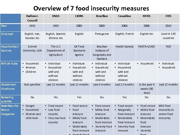 Overview of 7 food insecurity measures Radimer. Cornell USDA LIDNS Brazilian Canadian HFIES 1992