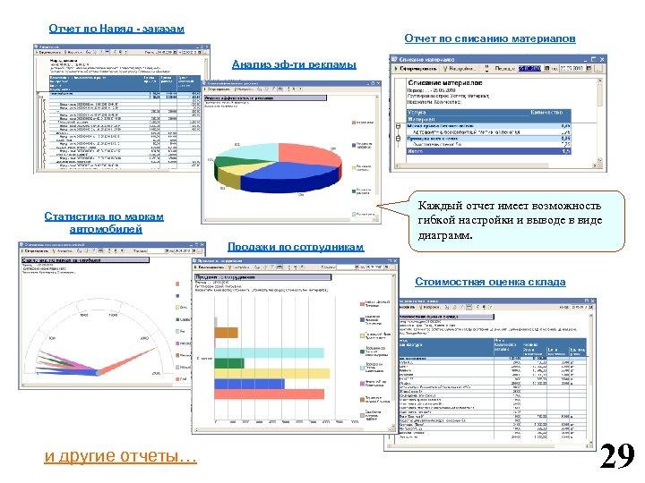 Отчет по Наряд - заказам Отчет по списанию материалов Анализ эф-ти рекламы Статистика по