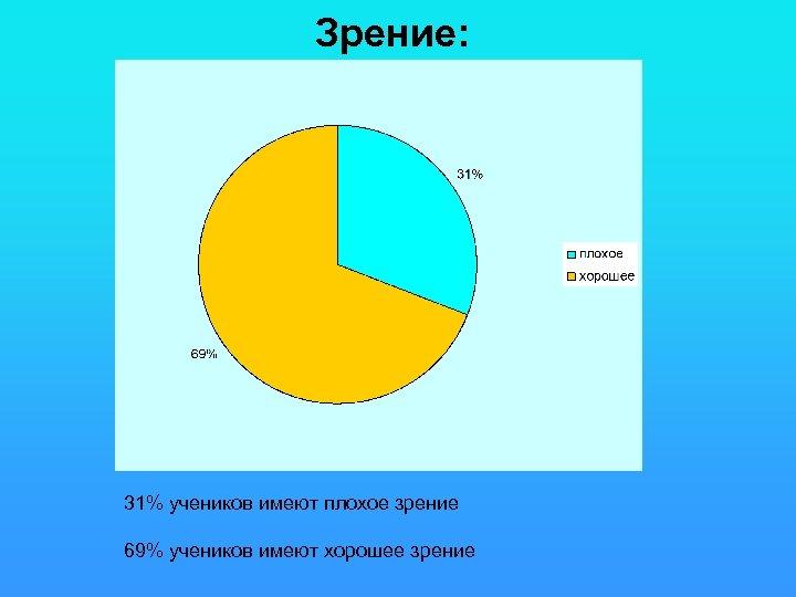 Зрение: 31% учеников имеют плохое зрение 69% учеников имеют хорошее зрение