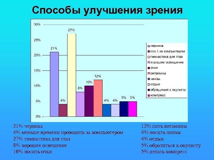 Способы улучшения зрения 21% черника 4% меньше времени проводить за компьютером 27% гимнастика для