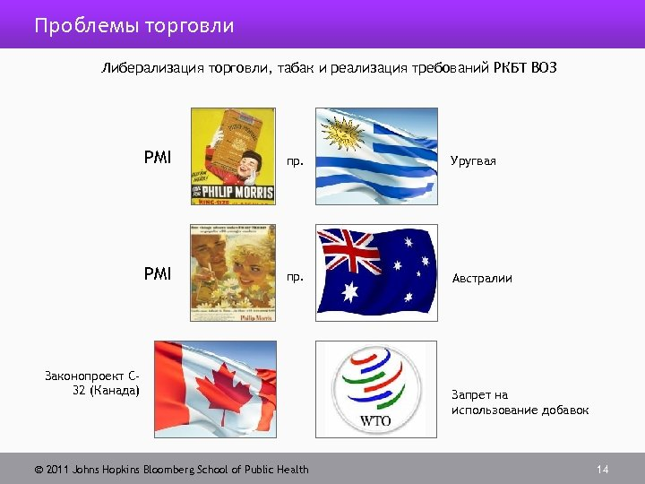Проблемы торговли Либерализация торговли, табак и реализация требований РКБТ ВОЗ PMI пр. Уругвая PMI