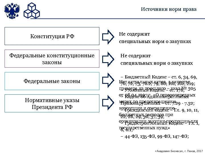 Источники норм права Конституция РФ Федеральные конституционные законы Федеральные законы Нормативные указы Президента РФ