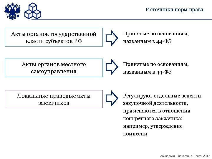 Источники норм права Акты органов государственной власти субъектов РФ Принятые по основаниям, названным в