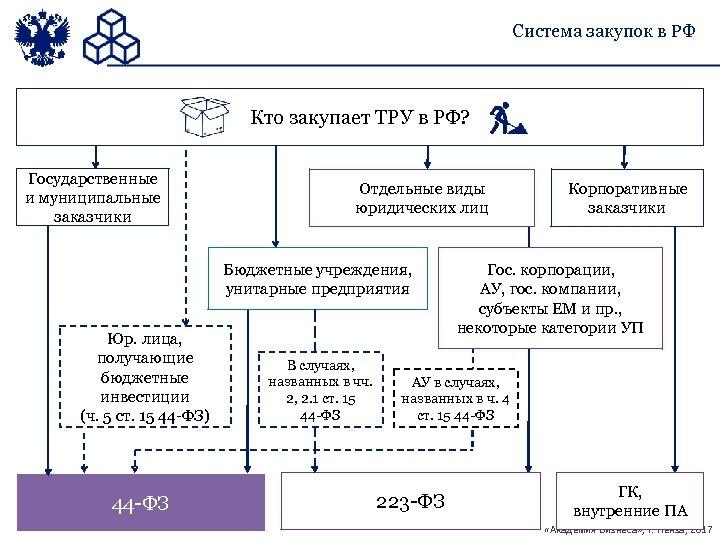 Система закупок в РФ Кто закупает ТРУ в РФ? Государственные и муниципальные заказчики Отдельные