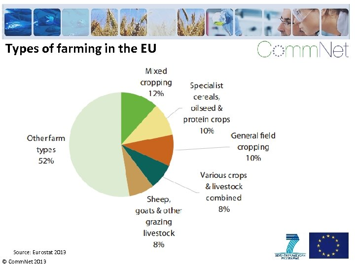 Types of farming in the EU Source: Eurostat 2013 © Comm. Net 2013