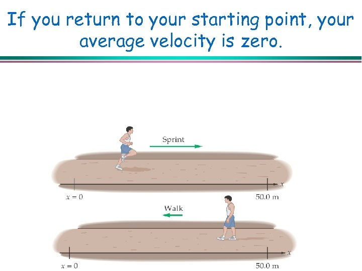 If you return to your starting point, your average velocity is zero.