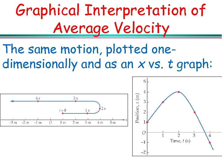 Graphical Interpretation of Average Velocity The same motion, plotted onedimensionally and as an x