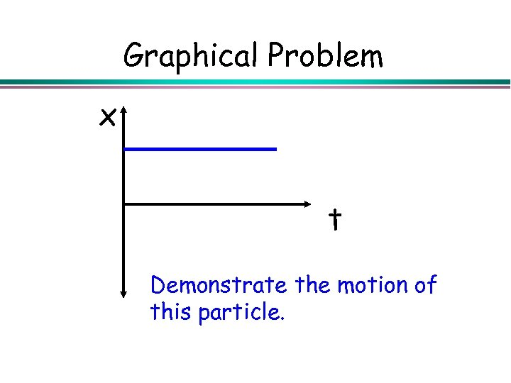 Graphical Problem x t Demonstrate the motion of this particle.